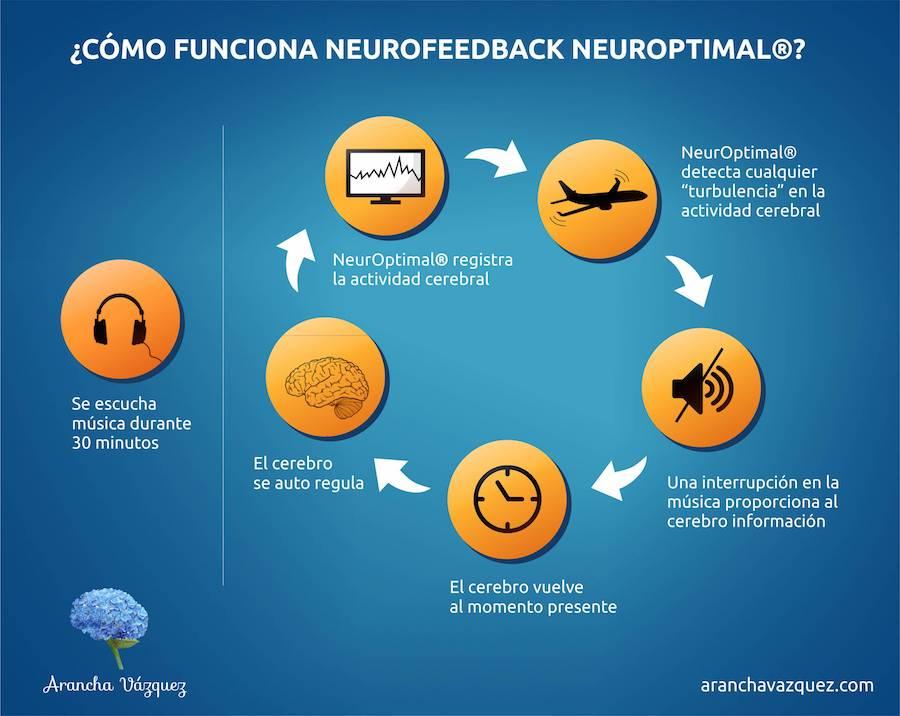 Infografia NeurOptimal